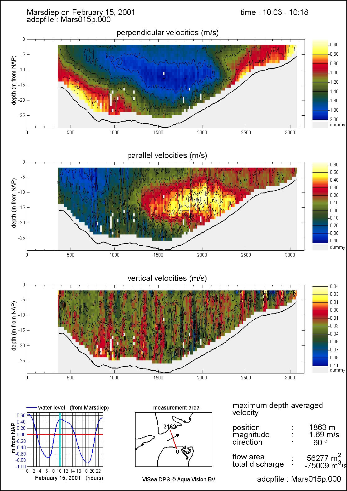 ViSea DPS data